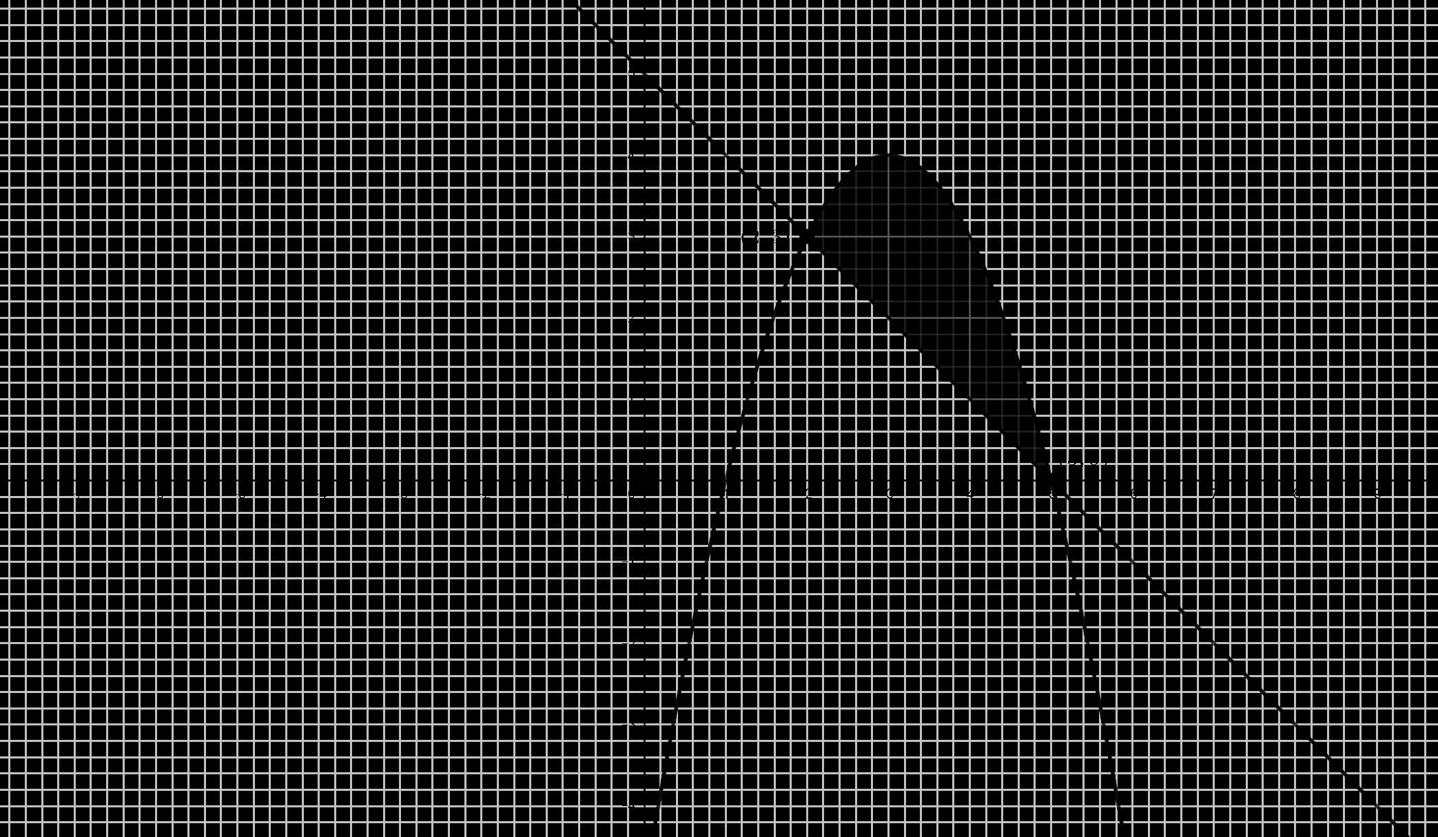 Gráfica Problema (#1)