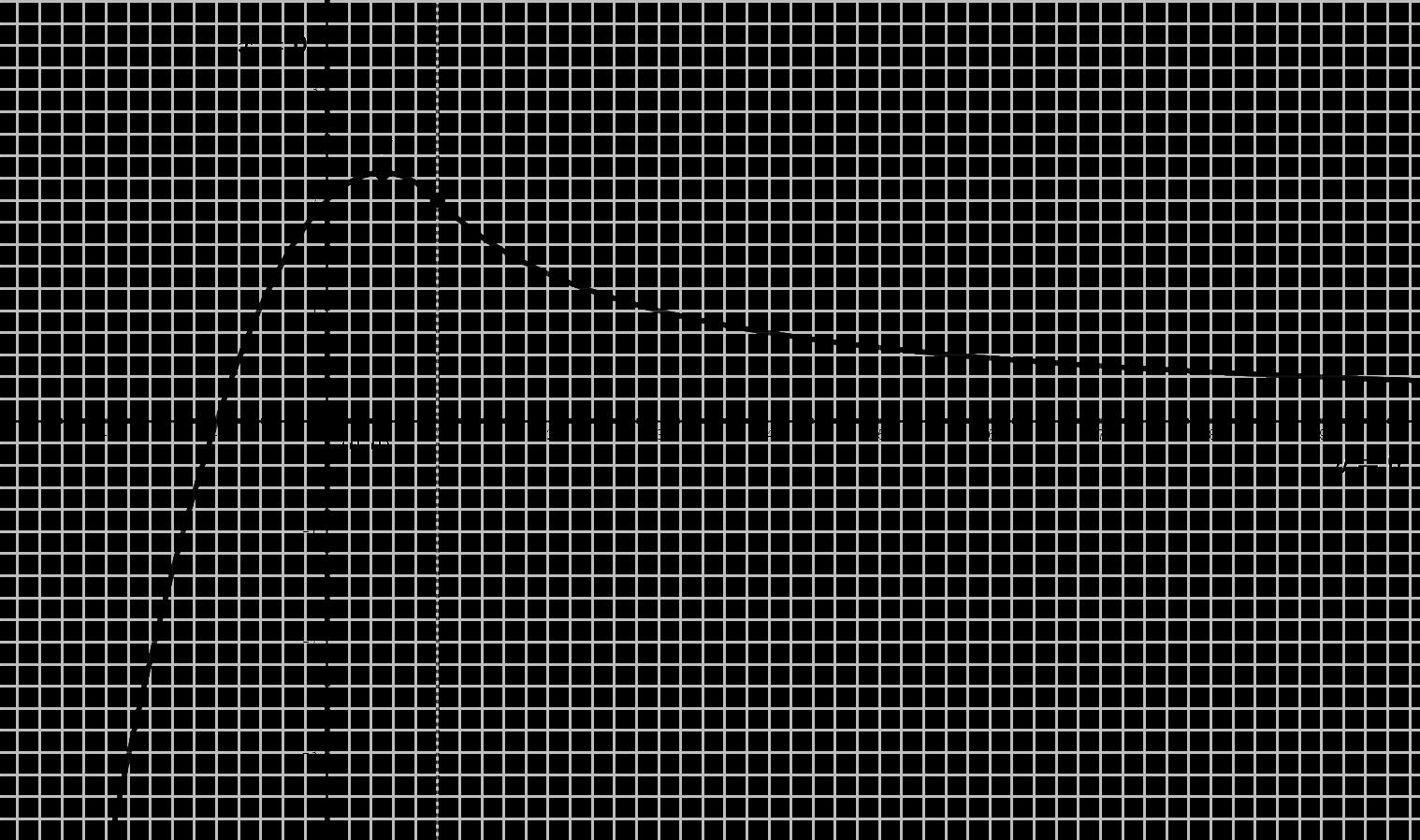 Gráfica Problema (#5)