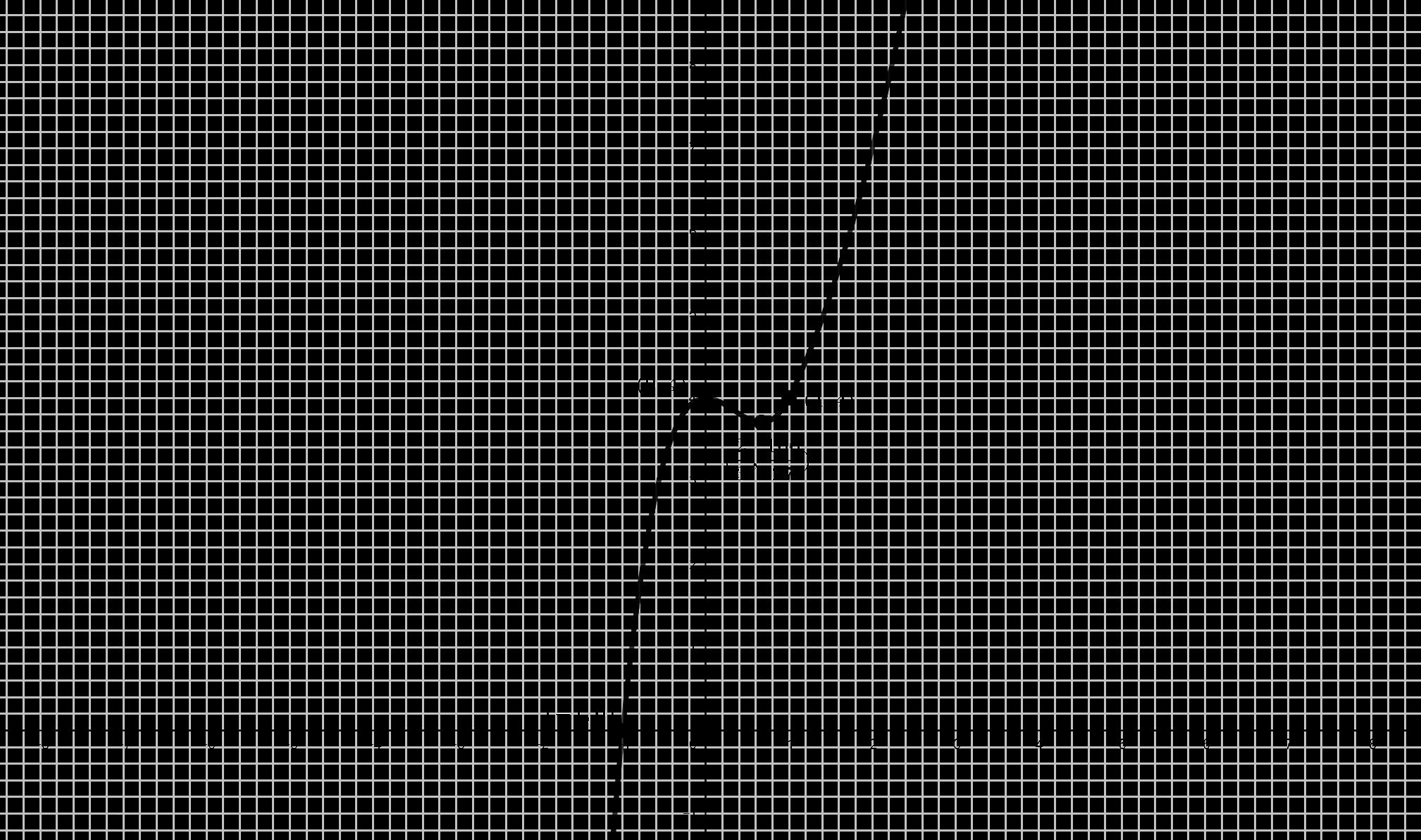 Gráfica Problema (#8)