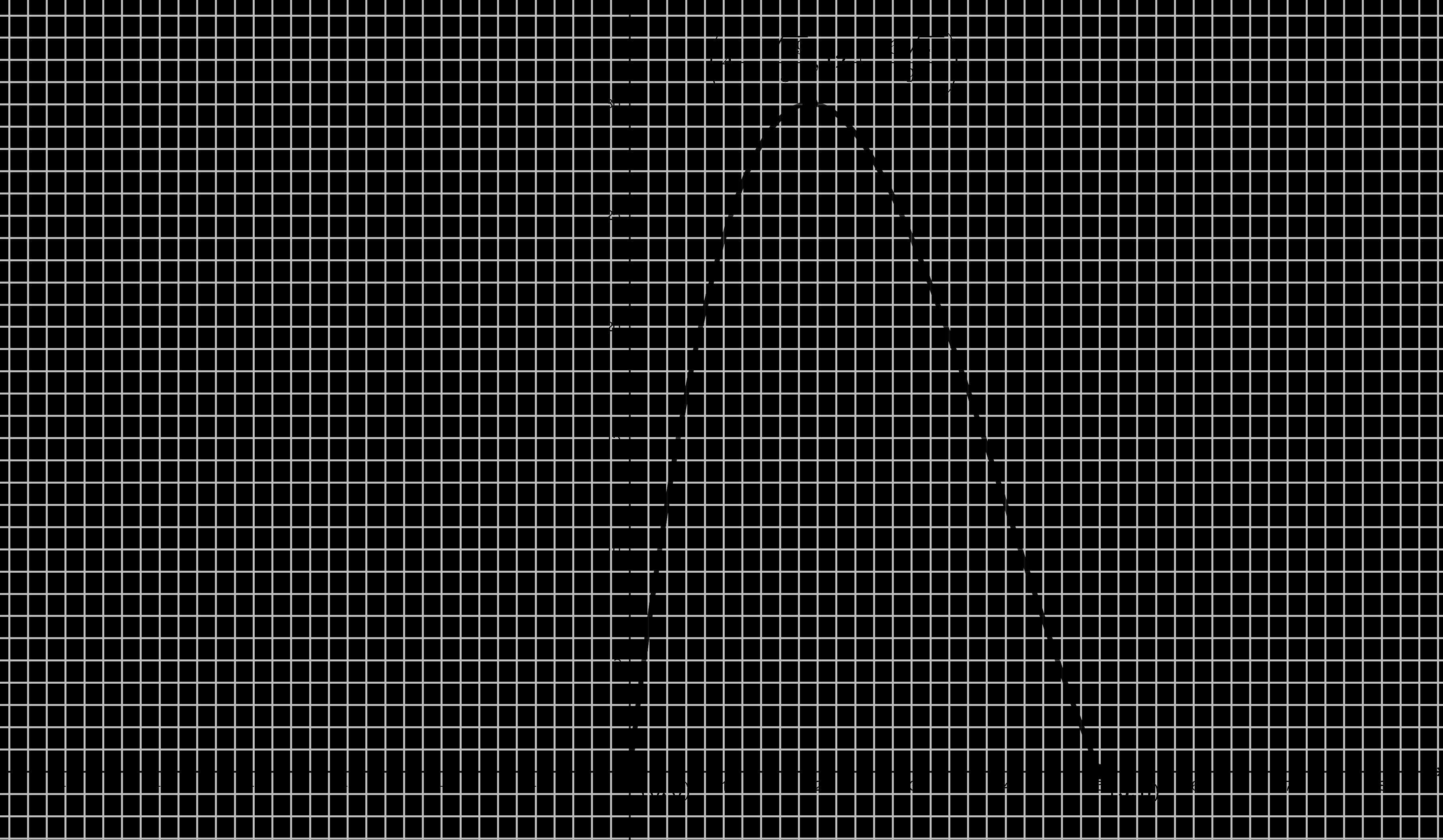 Gráfica Problema (#11)