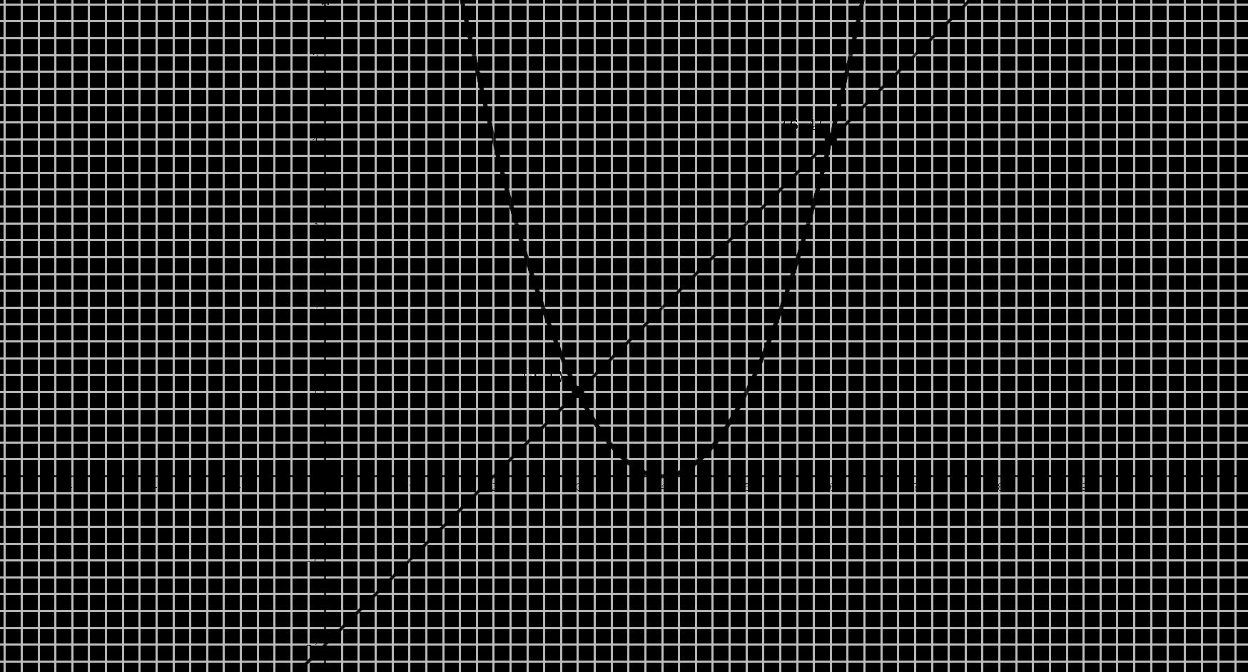 Gráfica Problema (#12)