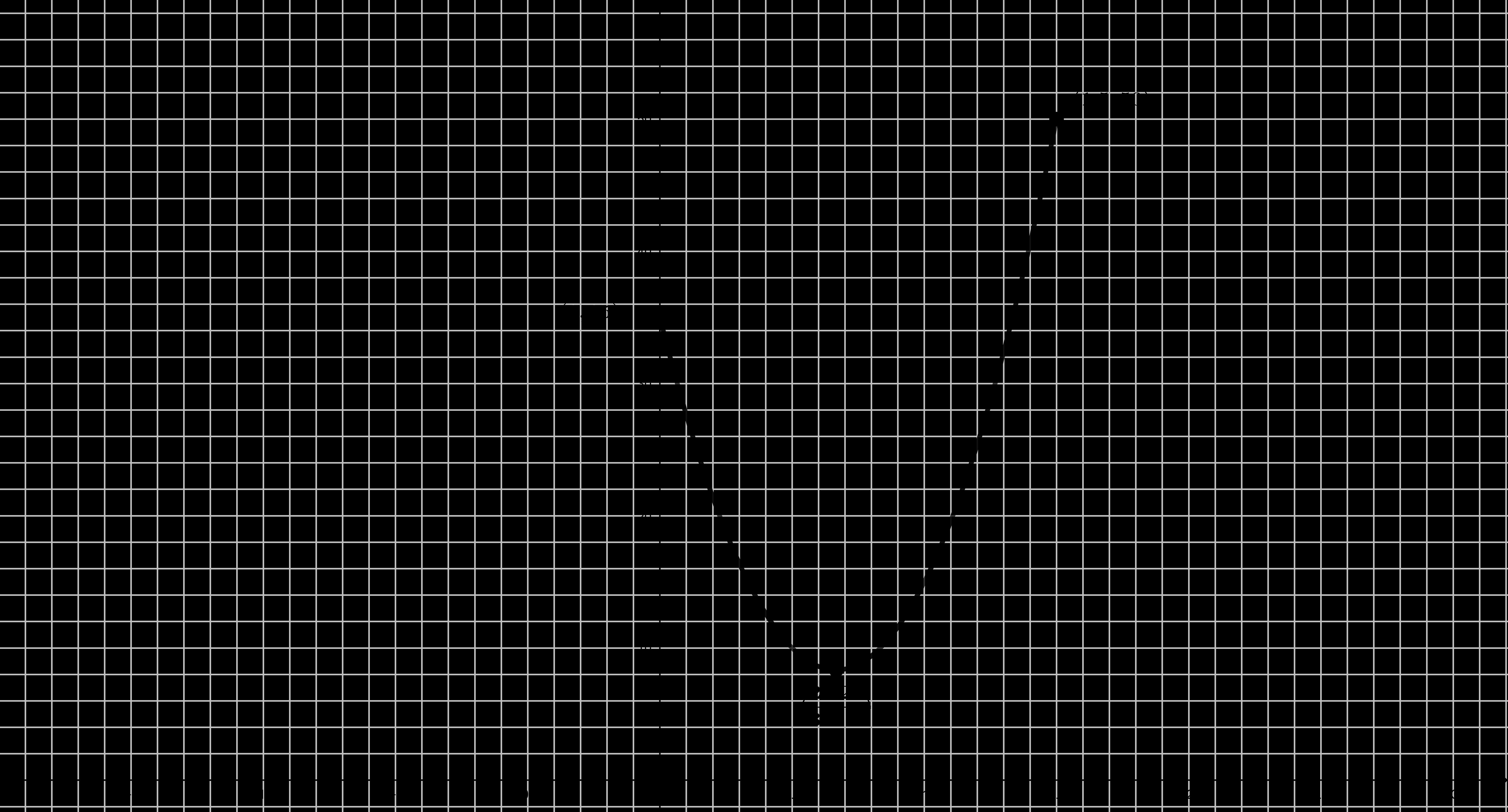 Gráfica Problema (#13)