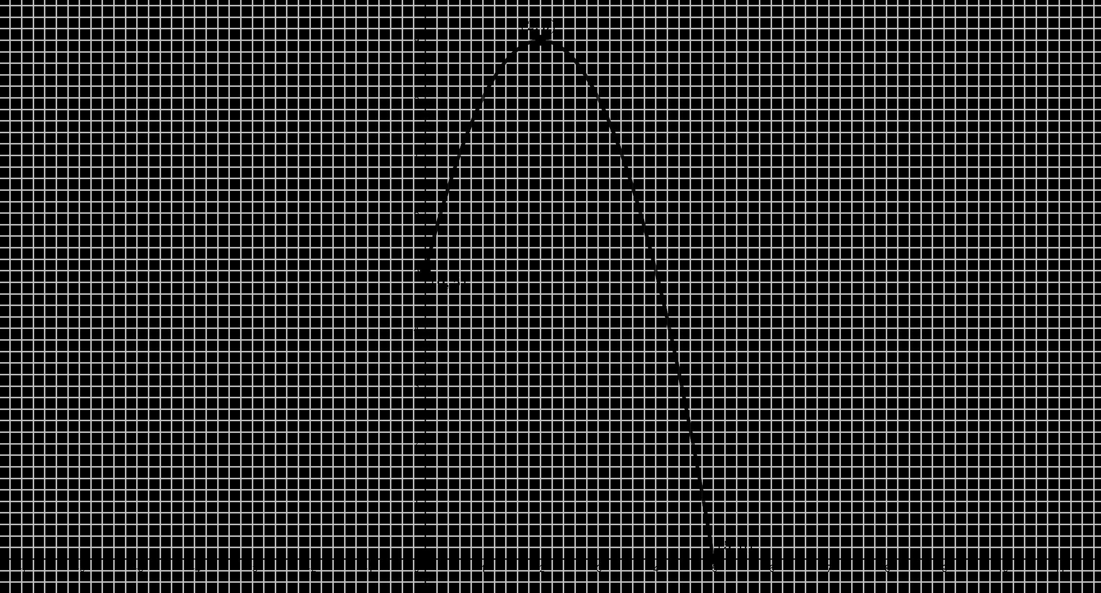 Gráfica Problema (#14)