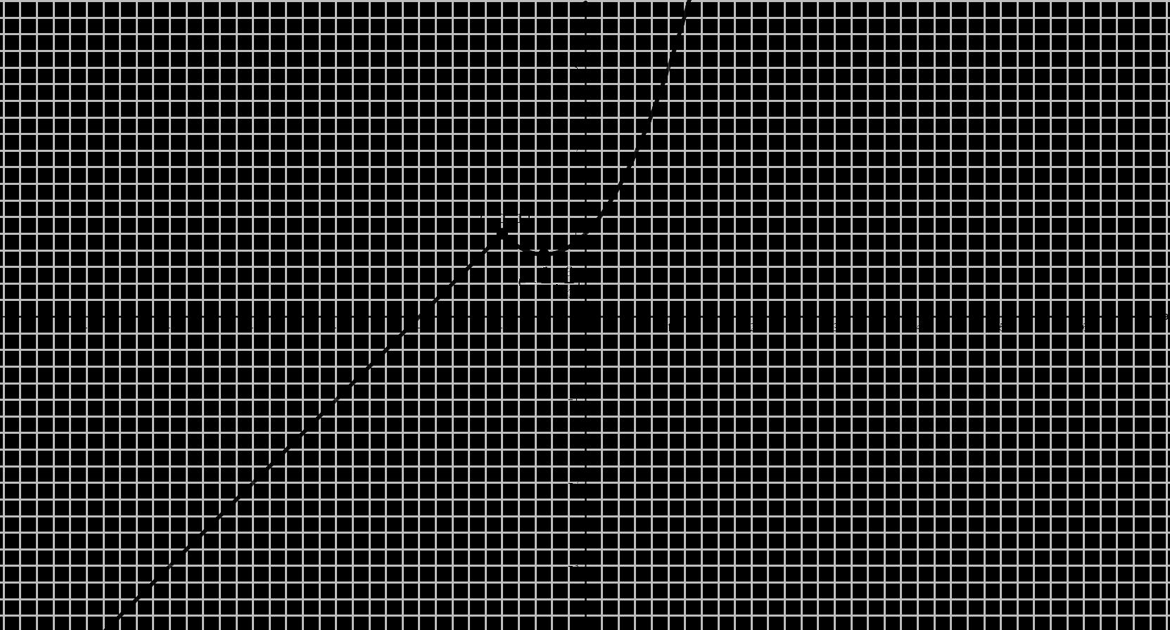 Gráfica Problema (#17)