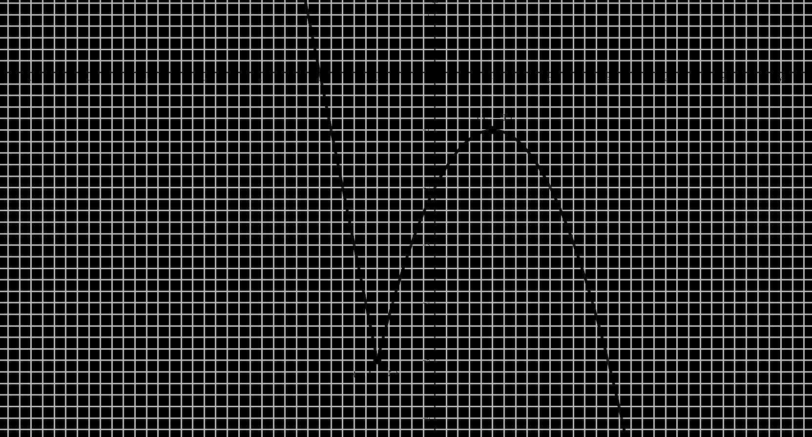 Gráfica Problema (#18)