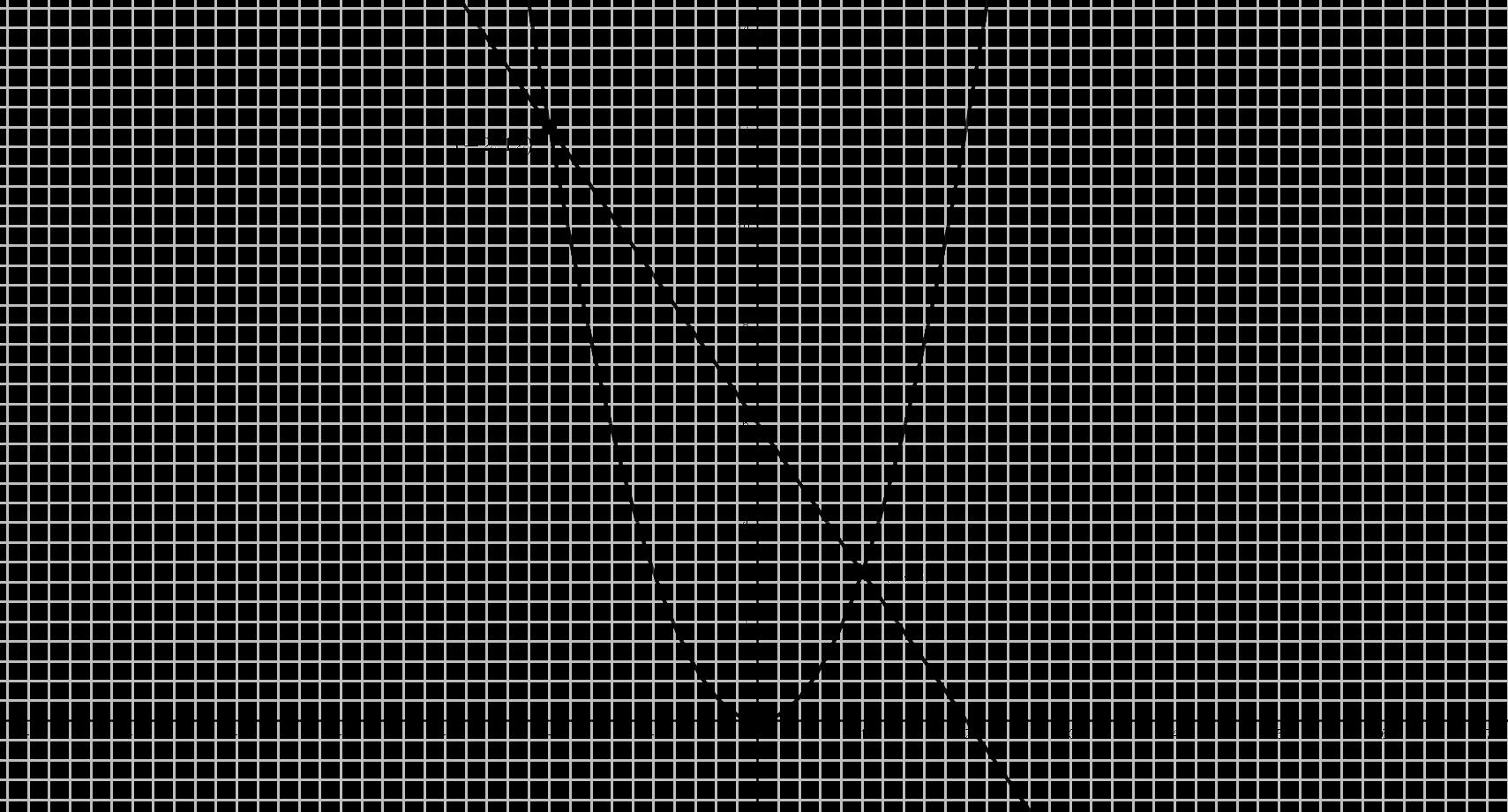 Gráfica Problema (#19)