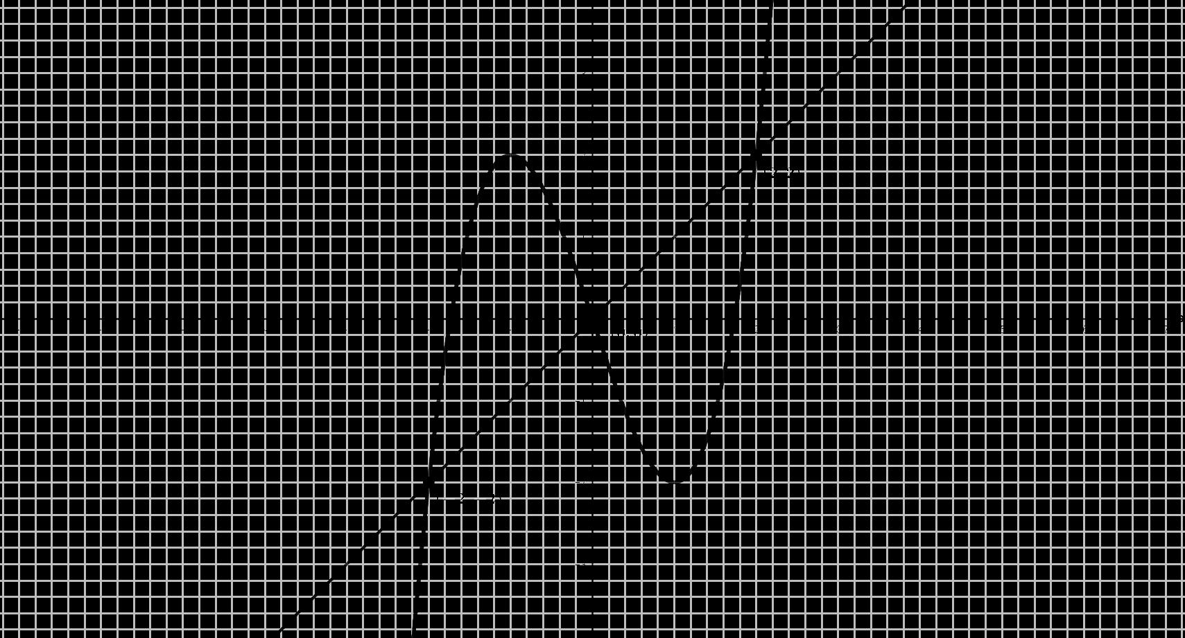 Gráfica Problema (#20)